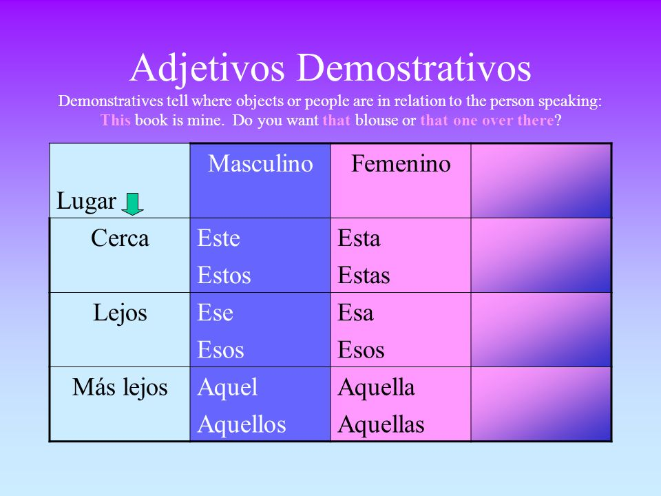 Adjetivos Demostrativos Demonstratives tell where objects or people are in relation to the person speaking: This book is mine.