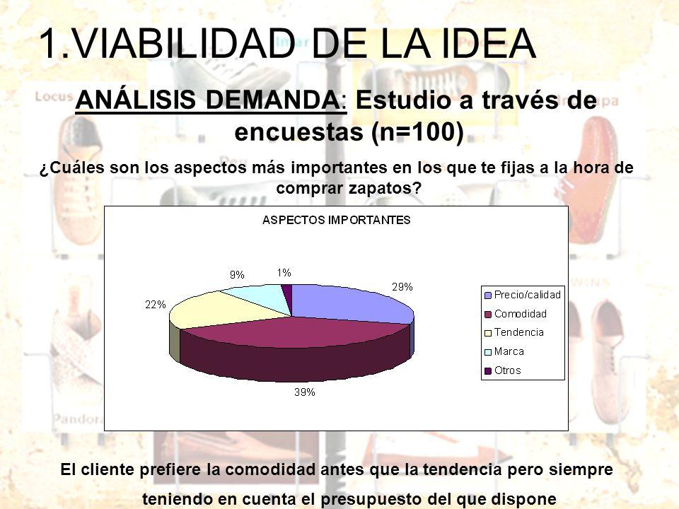 1.VIABILIDAD DE LA IDEA ANÁLISIS DEMANDA: Estudio a través de encuestas (n=100) ¿Cuáles son los aspectos más importantes en los que te fijas a la hora