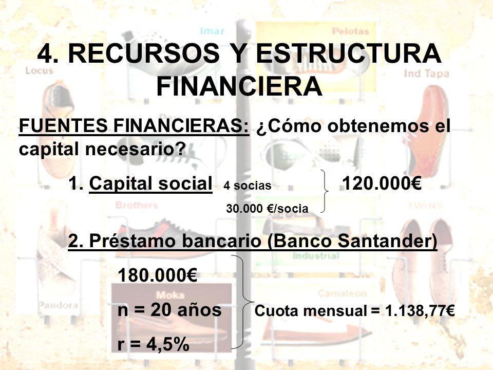 4. RECURSOS Y ESTRUCTURA FINANCIERA FUENTES FINANCIERAS: ¿Cómo obtenemos el capital necesario? 1. Capital social 4 socias 120.000 30.000 /socia 2. Pré