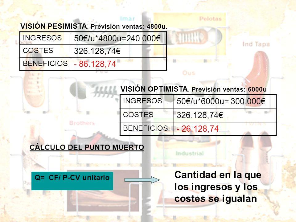 INGRESOS 50/u*4800u=240.000 COSTES 326.128,74 BENEFICIOS - 86.128,74 VISIÓN PESIMISTA. Previsión ventas: 4800u. INGRESOS 50/u*6000u= 300.000 COSTES 32