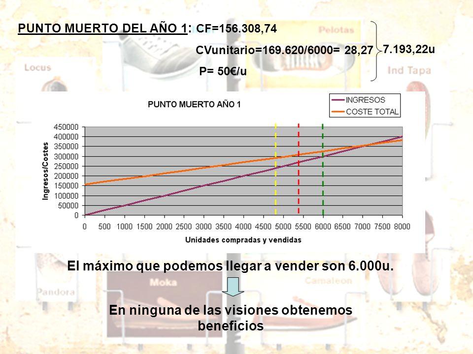 PUNTO MUERTO DEL AÑO 1 : CF=156.308,74 CVunitario=169.620/6000= 28,27 P= 50/u El máximo que podemos llegar a vender son 6.000u. En ninguna de las visi
