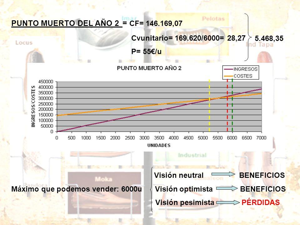 PUNTO MUERTO DEL AÑO 2 = CF= 146.169,07 Cvunitario= 169.620/6000= 28,27 P= 55/u Visión neutral BENEFICIOS Máximo que podemos vender: 6000u Visión opti