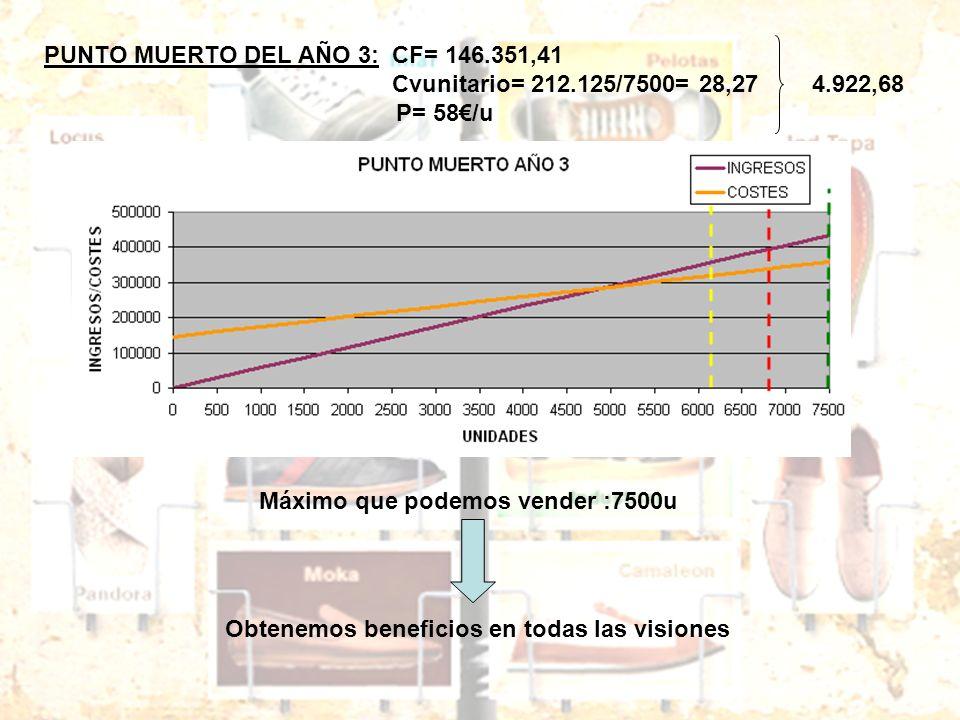 PUNTO MUERTO DEL AÑO 3: CF= 146.351,41 Cvunitario= 212.125/7500= 28,27 4.922,68 P= 58/u Máximo que podemos vender :7500u Obtenemos beneficios en todas