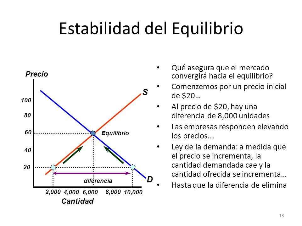 13 Estabilidad del Equilibrio Qué asegura que el mercado convergirá hacia el equilibrio? Comenzemos por un precio inicial de $20… Al precio de $20, ha