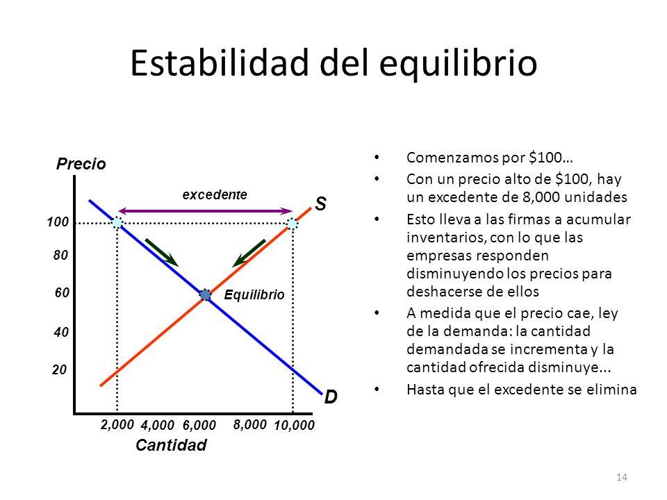 14 Estabilidad del equilibrio Comenzamos por $100… Con un precio alto de $100, hay un excedente de 8,000 unidades Esto lleva a las firmas a acumular i
