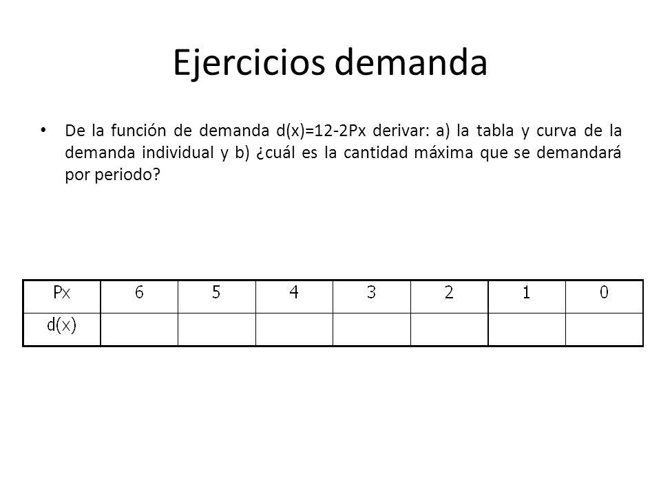 Ejercicios demanda De la función de demanda d(x)=12-2Px derivar: a) la tabla y curva de la demanda individual y b) ¿cuál es la cantidad máxima que se