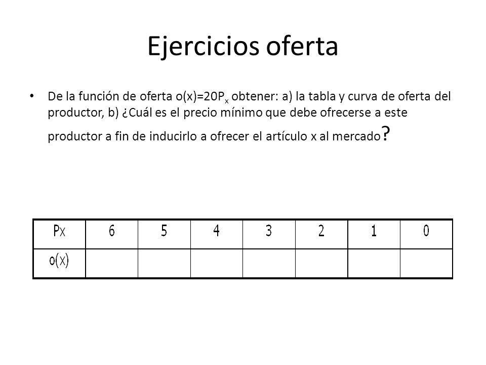 Ejercicios oferta De la función de oferta o(x)=20P x obtener: a) la tabla y curva de oferta del productor, b) ¿Cuál es el precio mínimo que debe ofrec
