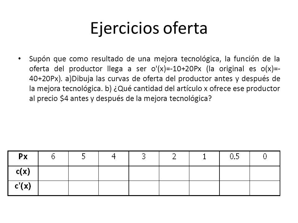 Ejercicios oferta Supón que como resultado de una mejora tecnológica, la función de la oferta del productor llega a ser o'(x)=-10+20Px (la original es