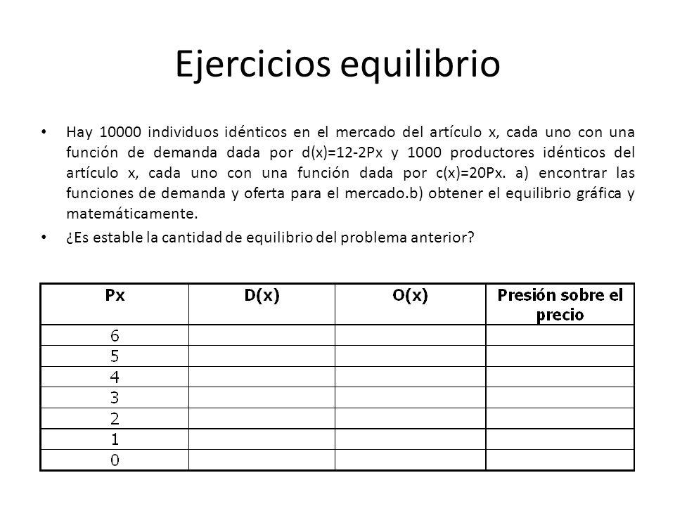 Ejercicios equilibrio Hay 10000 individuos idénticos en el mercado del artículo x, cada uno con una función de demanda dada por d(x)=12-2Px y 1000 pro