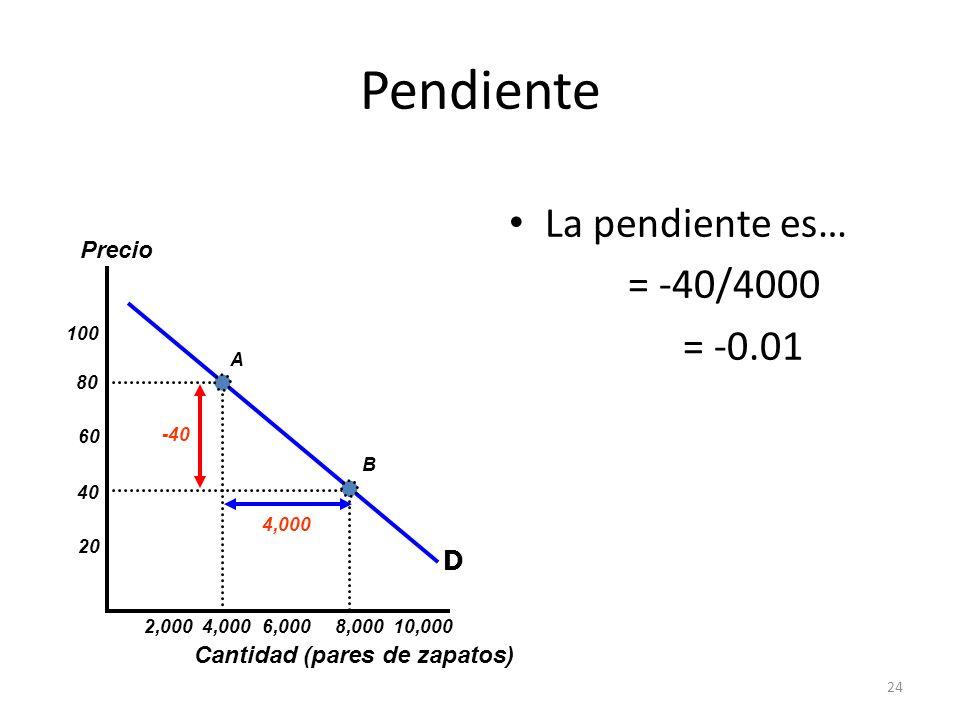 24 Pendiente La pendiente es… = -40/4000 = -0.01 Cantidad (pares de zapatos) Precio 20 40 60 80 100 2,000 4,0006,000 8,000 10,000 A B D -40 4,000