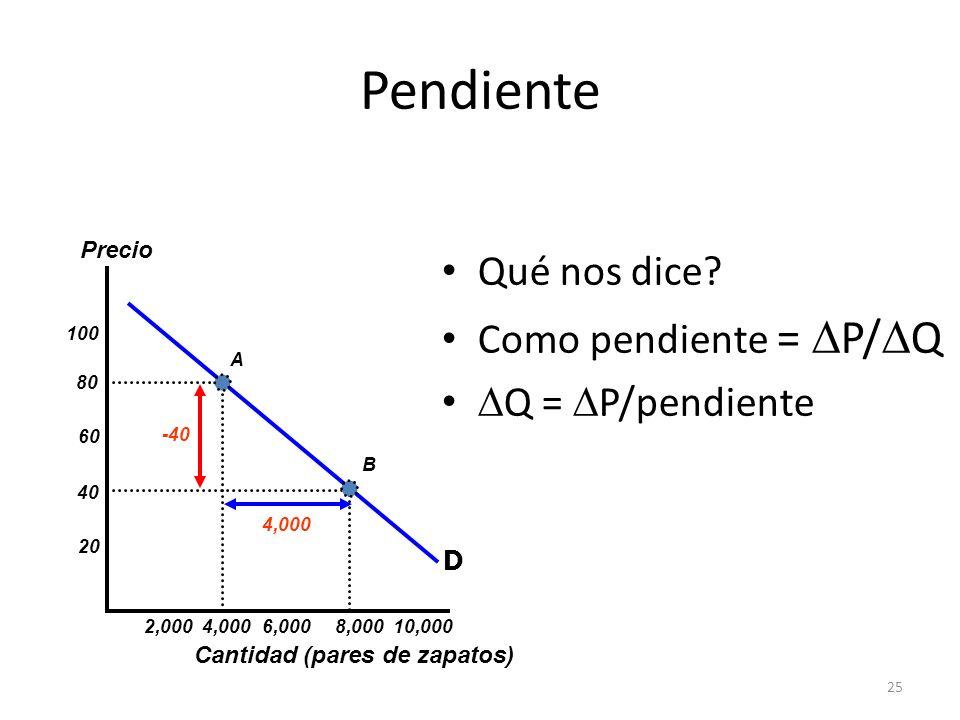 25 Pendiente Qué nos dice? Como pendiente = P/ Q Q = P/pendiente Cantidad (pares de zapatos) Precio 20 40 60 80 100 2,000 4,0006,000 8,000 10,000 A B