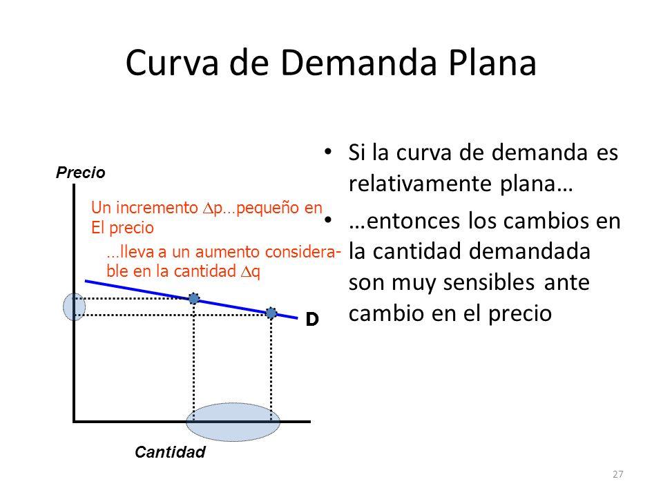 27 Curva de Demanda Plana Si la curva de demanda es relativamente plana… …entonces los cambios en la cantidad demandada son muy sensibles ante cambio