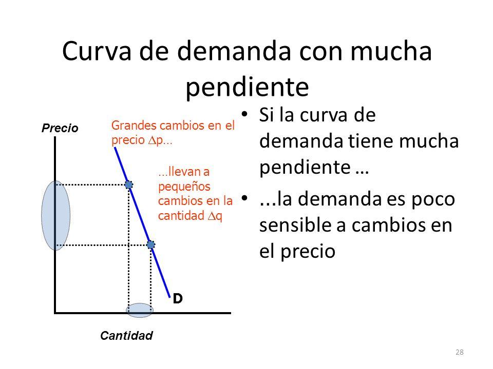 28 Curva de demanda con mucha pendiente Si la curva de demanda tiene mucha pendiente … … la demanda es poco sensible a cambios en el precio Cantidad P