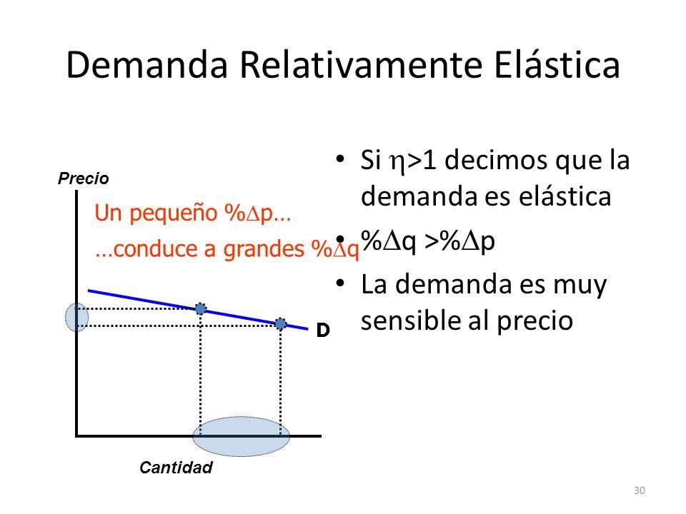 30 Demanda Relativamente Elástica Si >1 decimos que la demanda es elástica % q >% p La demanda es muy sensible al precio Cantidad Precio D Un pequeño