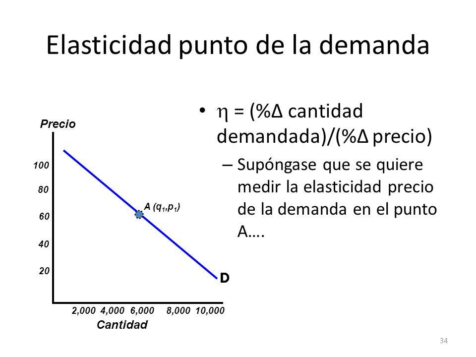 34 Elasticidad punto de la demanda = (% cantidad demandada)/(% precio) – Supóngase que se quiere medir la elasticidad precio de la demanda en el punto