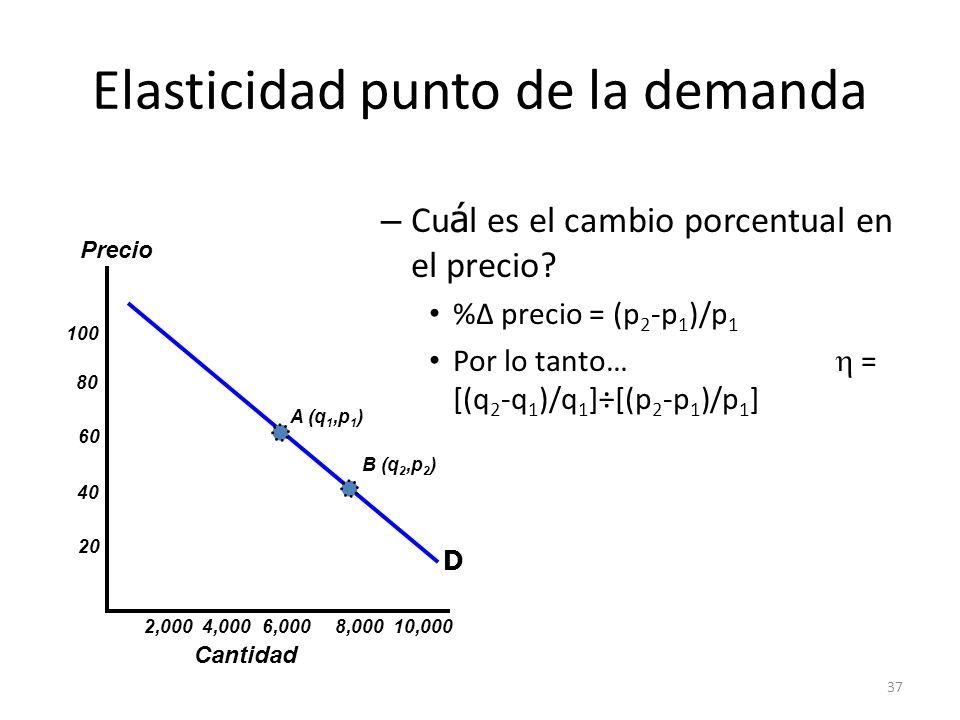 37 Elasticidad punto de la demanda – Cu á l es el cambio porcentual en el precio? % precio = (p 2 -p 1 )/p 1 Por lo tanto… = [(q 2 -q 1 )/q 1 ]÷[(p 2