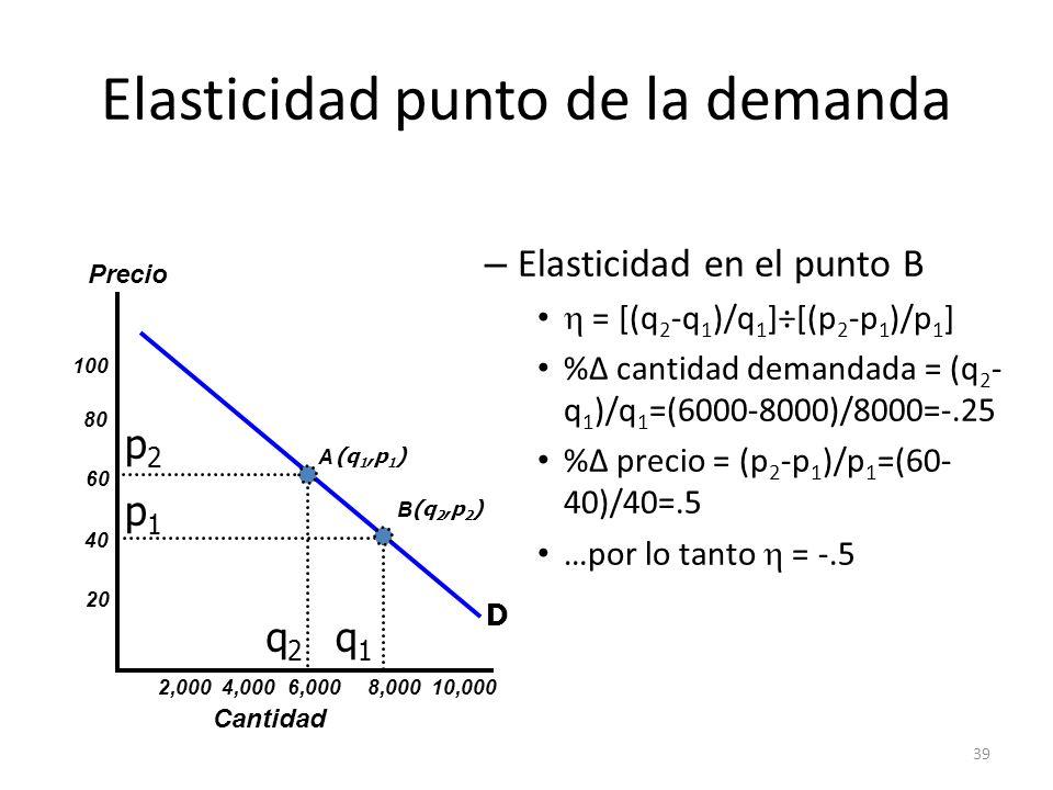 39 Elasticidad punto de la demanda – Elasticidad en el punto B = [(q 2 -q 1 )/q 1 ]÷[(p 2 -p 1 )/p 1 ] % cantidad demandada = (q 2 - q 1 )/q 1 =(6000-