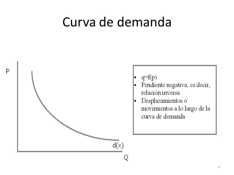 45 Curva de demanda lineal - elasticidad Elasticidad precio en el punto B.