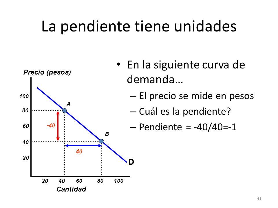 41 La pendiente tiene unidades En la siguiente curva de demanda… – El precio se mide en pesos – Cuál es la pendiente? – Pendiente = -40/40=-1 Cantidad
