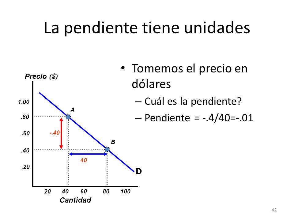 42 La pendiente tiene unidades Tomemos el precio en dólares – Cuál es la pendiente? – Pendiente = -.4/40=-.01 Cantidad Precio ($).20.40.60.80 1.00 20