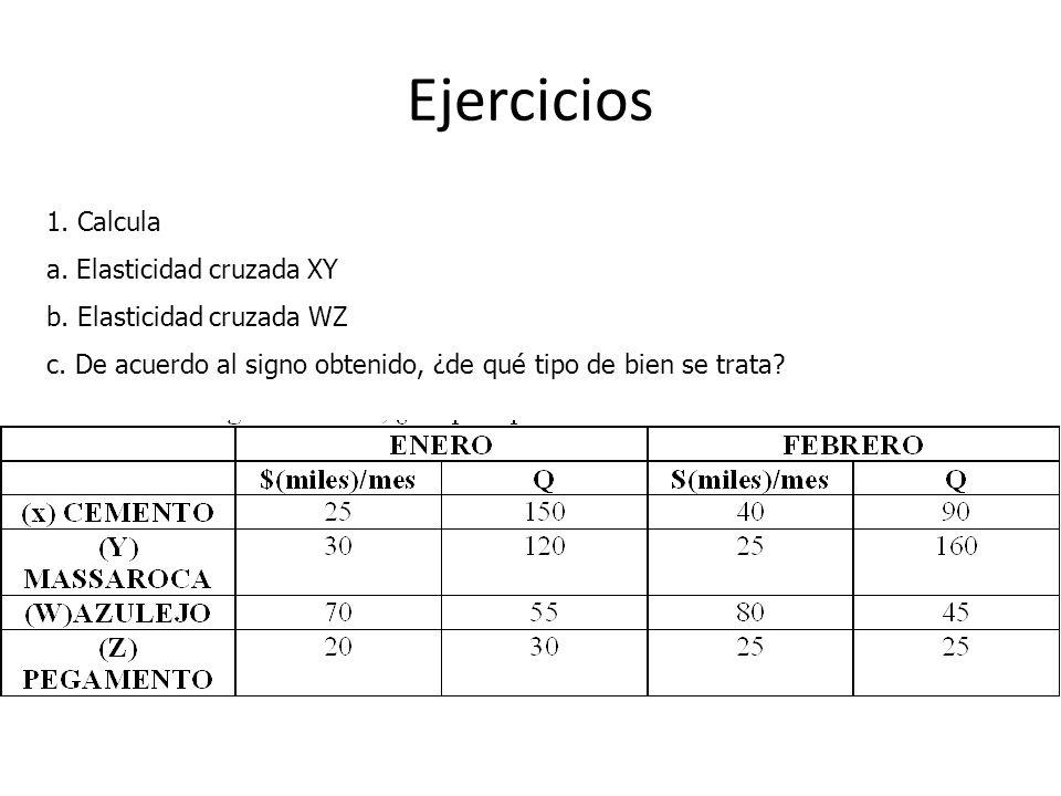Ejercicios 1. Calcula a. Elasticidad cruzada XY b. Elasticidad cruzada WZ c. De acuerdo al signo obtenido, ¿de qué tipo de bien se trata?