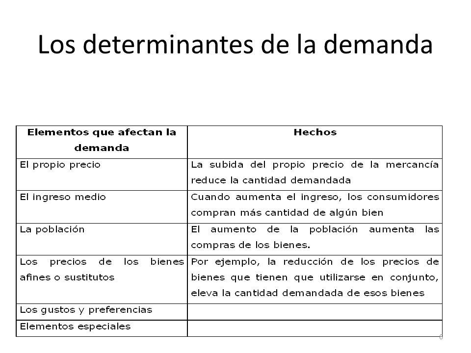 Ejercicios demanda Obtén las curvas de demanda de la siguiente tabla. ¿Qué puedes deducir de ello?