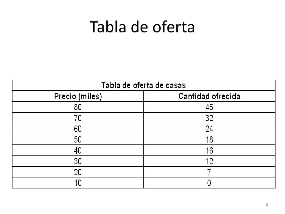 39 Elasticidad punto de la demanda – Elasticidad en el punto B = [(q 2 -q 1 )/q 1 ]÷[(p 2 -p 1 )/p 1 ] % cantidad demandada = (q 2 - q 1 )/q 1 =(6000-8000)/8000=-.25 % precio = (p 2 -p 1 )/p 1 =(60- 40)/40=.5 …por lo tanto = -.5 Cantidad Precio 20 40 60 80 100 2,000 4,0006,000 8,000 10,000 A B D q1q1 q2q2 p1p1 p2p2 (q 1,p 1 ) (q 2,p 2 )
