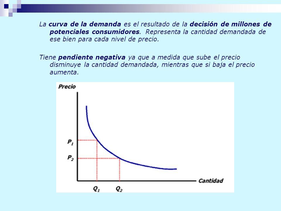 La curva de la demanda es el resultado de la decisión de millones de potenciales consumidores. Representa la cantidad demandada de ese bien para cada