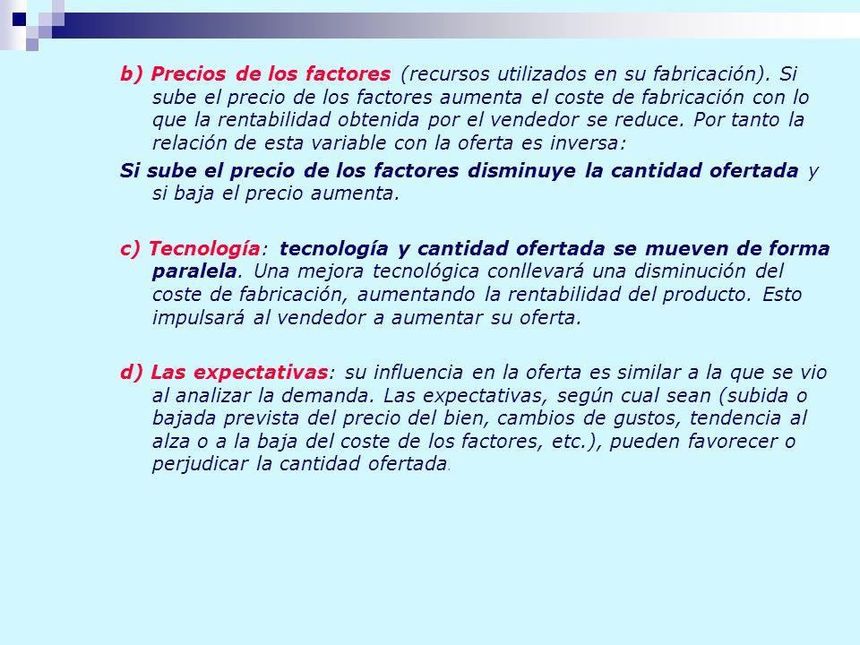 b) Precios de los factores (recursos utilizados en su fabricación). Si sube el precio de los factores aumenta el coste de fabricación con lo que la re