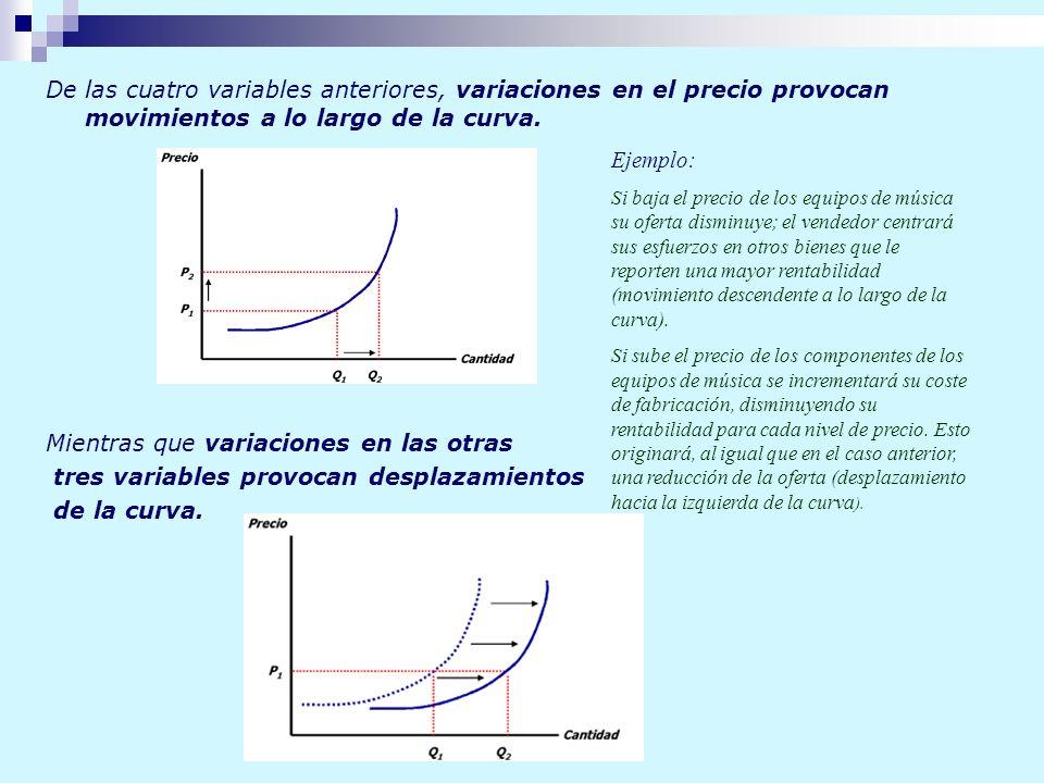 De las cuatro variables anteriores, variaciones en el precio provocan movimientos a lo largo de la curva. Mientras que variaciones en las otras tres v