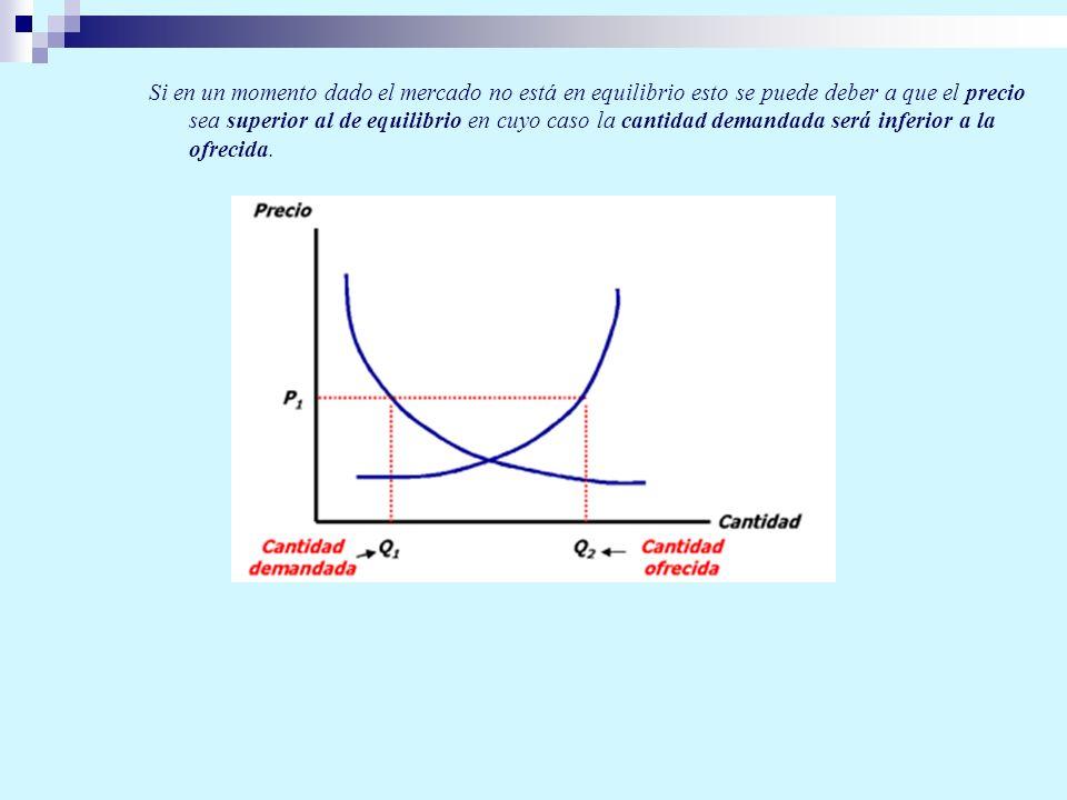 Si en un momento dado el mercado no está en equilibrio esto se puede deber a que el precio sea superior al de equilibrio en cuyo caso la cantidad dema