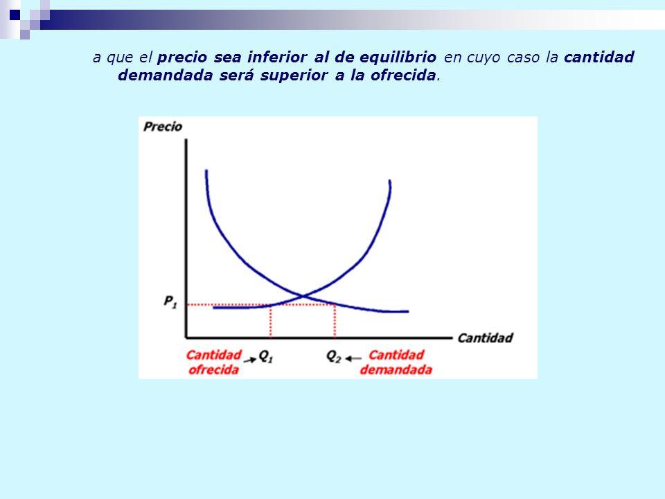 a que el precio sea inferior al de equilibrio en cuyo caso la cantidad demandada será superior a la ofrecida.