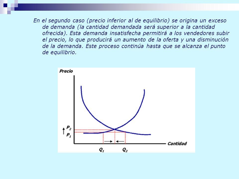 En el segundo caso (precio inferior al de equilibrio) se origina un exceso de demanda (la cantidad demandada será superior a la cantidad ofrecida). Es