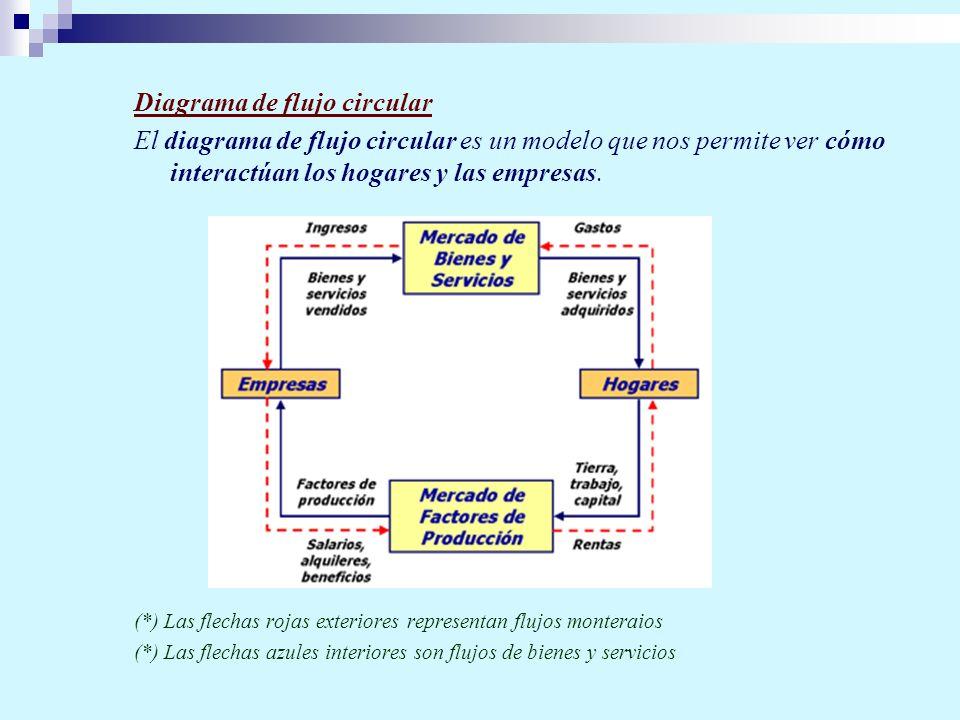 Diagrama de flujo circular El diagrama de flujo circular es un modelo que nos permite ver cómo interactúan los hogares y las empresas. (*) Las flechas
