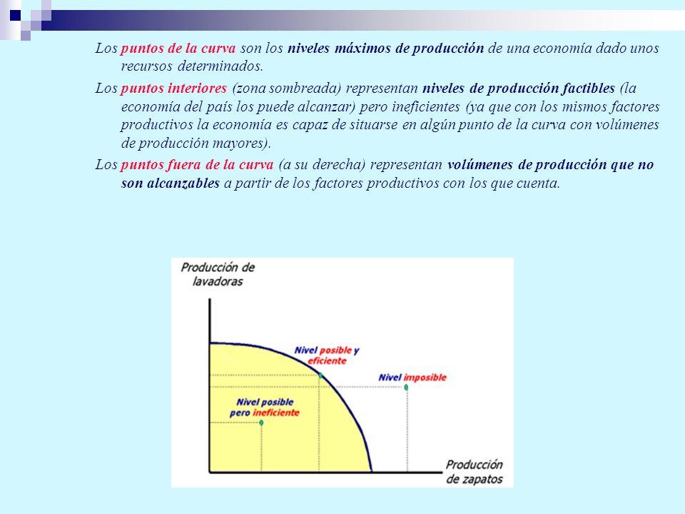 Los puntos de la curva son los niveles máximos de producción de una economía dado unos recursos determinados. Los puntos interiores (zona sombreada) r