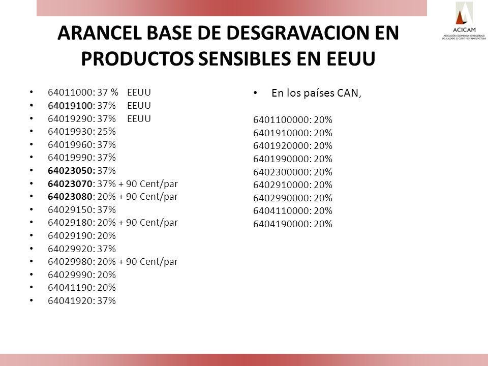 CONCLUSIONES El TLC con Estados Unidos constituye una gran oportunidad para la industria nacional de cuero, marroquinería y calzado.