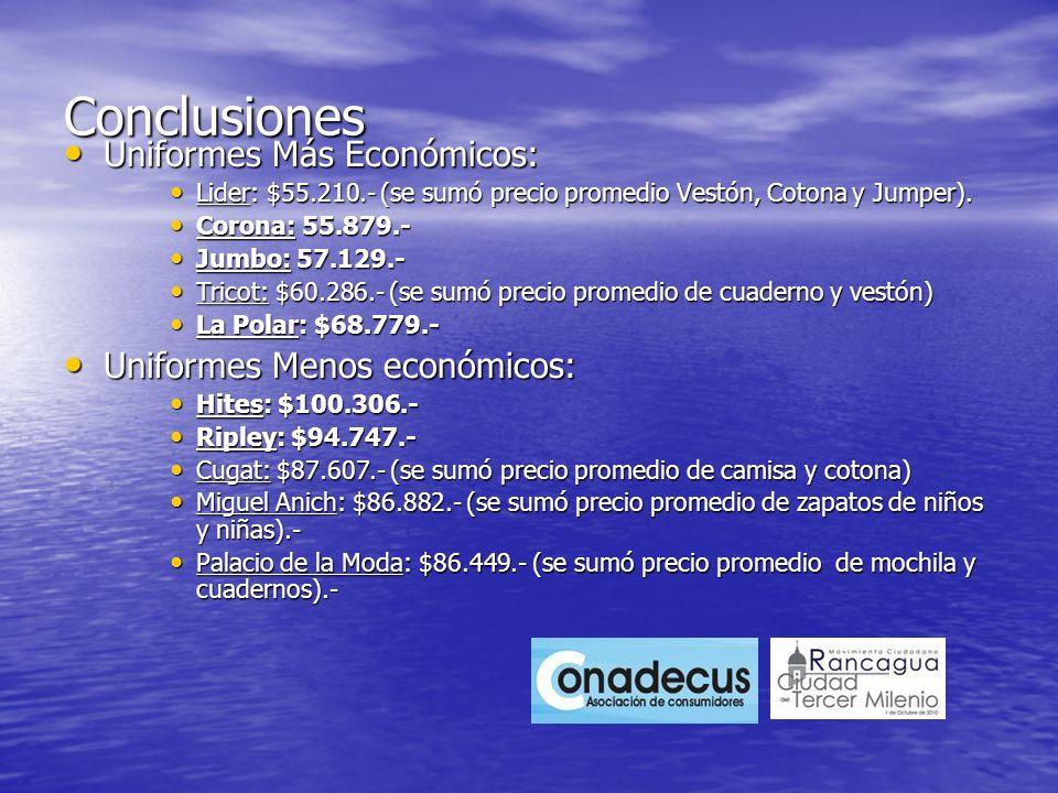 Conclusiones Uniformes Más Económicos: Uniformes Más Económicos: Lider: $55.210.- (se sumó precio promedio Vestón, Cotona y Jumper). Lider: $55.210.-