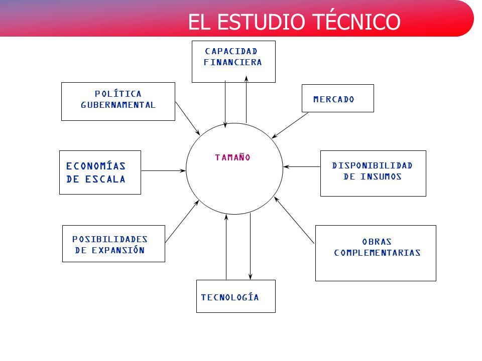 EL ESTUDIO TÉCNICO MERCADO TAMAÑO CAPACIDAD FINANCIERA DISPONIBILIDAD DE INSUMOS OBRAS COMPLEMENTARIAS POSIBILIDADES DE EXPANSIÓN POLÍTICA GUBERNAMENTAL ECONOMÍAS DE ESCALA TECNOLOGÍA