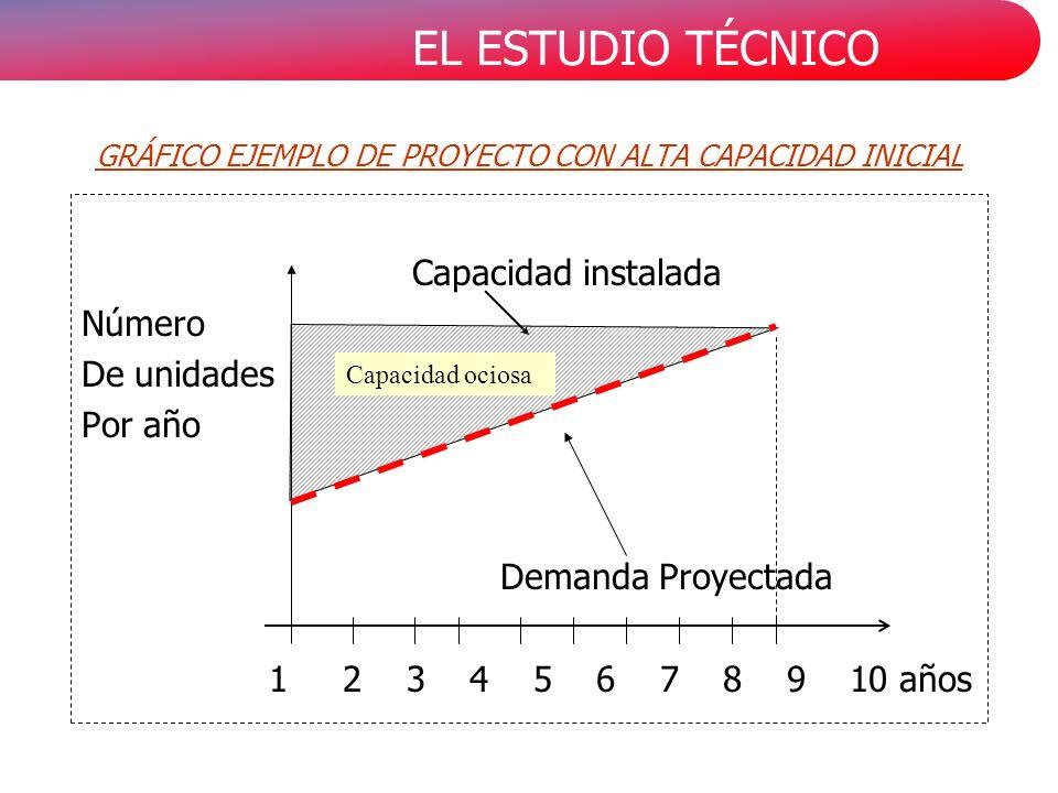 EL ESTUDIO TÉCNICO GRÁFICO EJEMPLO DE PROYECTO CON ALTA CAPACIDAD INICIAL Capacidad instalada Número De unidades Por año Demanda Proyectada 1 2 3 4 5 6 7 8 9 10 años Capacidad ociosa