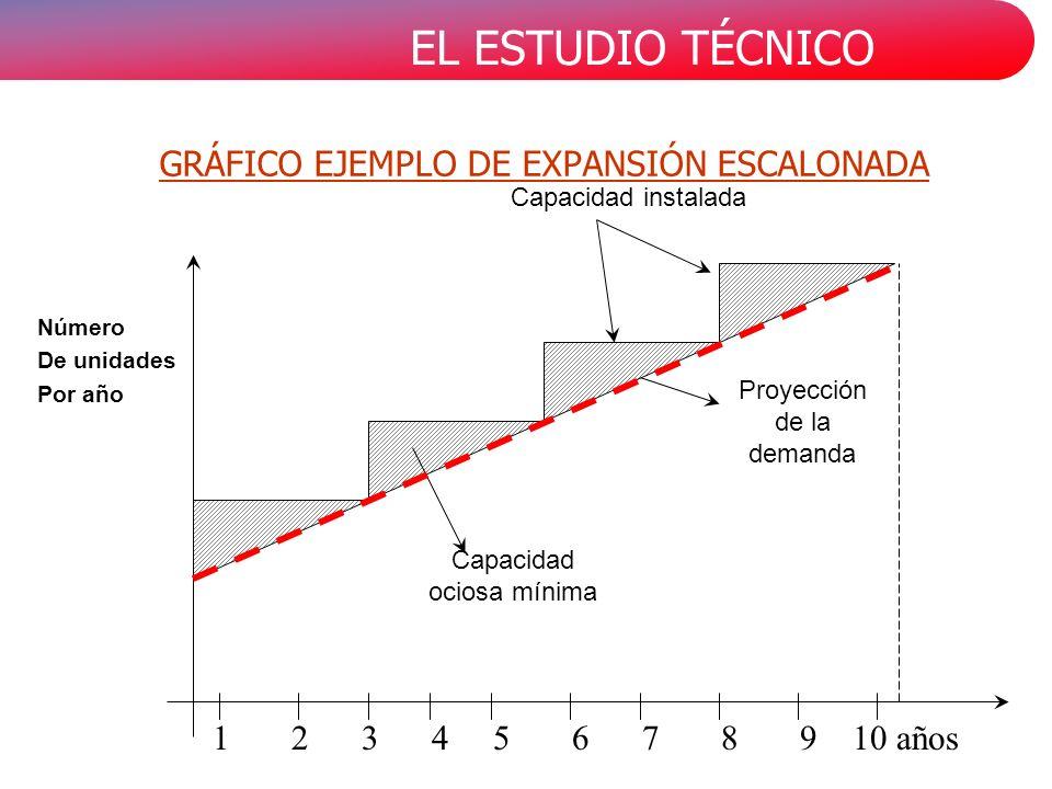 EL ESTUDIO TÉCNICO GRÁFICO EJEMPLO DE EXPANSIÓN ESCALONADA Capacidad instalada Proyección de la demanda Capacidad ociosa mínima Número De unidades Por