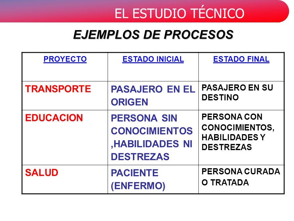 EL ESTUDIO TÉCNICO PROYECTOESTADO INICIALESTADO FINAL TRANSPORTE PASAJERO EN EL ORIGEN PASAJERO EN SU DESTINO EDUCACION PERSONA SIN CONOCIMIENTOS,HABILIDADES NI DESTREZAS PERSONA CON CONOCIMIENTOS, HABILIDADES Y DESTREZAS SALUD PACIENTE (ENFERMO) PERSONA CURADA O TRATADA EJEMPLOS DE PROCESOS