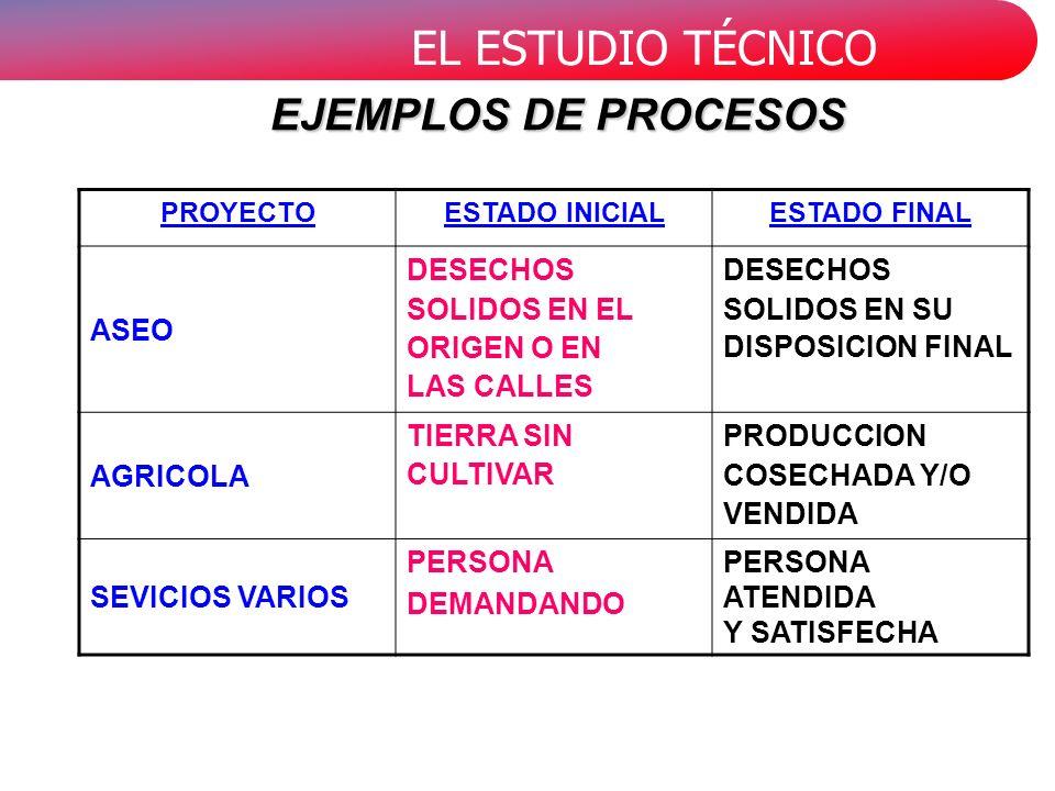 EL ESTUDIO TÉCNICO PROYECTOESTADO INICIALESTADO FINAL ASEO DESECHOS SOLIDOS EN EL ORIGEN O EN LAS CALLES DESECHOS SOLIDOS EN SU DISPOSICION FINAL AGRICOLA TIERRA SIN CULTIVAR PRODUCCION COSECHADA Y/O VENDIDA SEVICIOS VARIOS PERSONA DEMANDANDO PERSONA ATENDIDA Y SATISFECHA EJEMPLOS DE PROCESOS