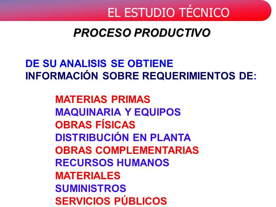 EL ESTUDIO TÉCNICO MATERIAS PRIMAS MAQUINARIA Y EQUIPOS OBRAS FÍSICAS DISTRIBUCIÓN EN PLANTA OBRAS COMPLEMENTARIAS RECURSOS HUMANOS MATERIALES SUMINISTROS SERVICIOS PÚBLICOS DE SU ANALISIS SE OBTIENE INFORMACIÓN SOBRE REQUERIMIENTOS DE: PROCESO PRODUCTIVO