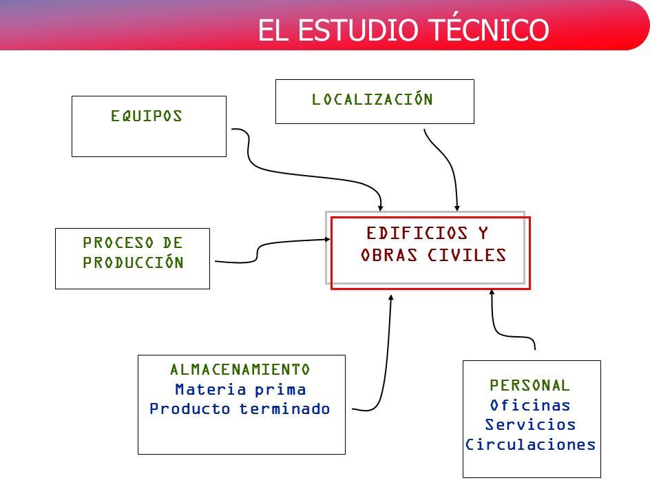 EL ESTUDIO TÉCNICO PROCESO DE PRODUCCIÓN ALMACENAMIENTO Materia prima Producto terminado EDIFICIOS Y OBRAS CIVILES EQUIPOS LOCALIZACIÓN PERSONAL Ofici