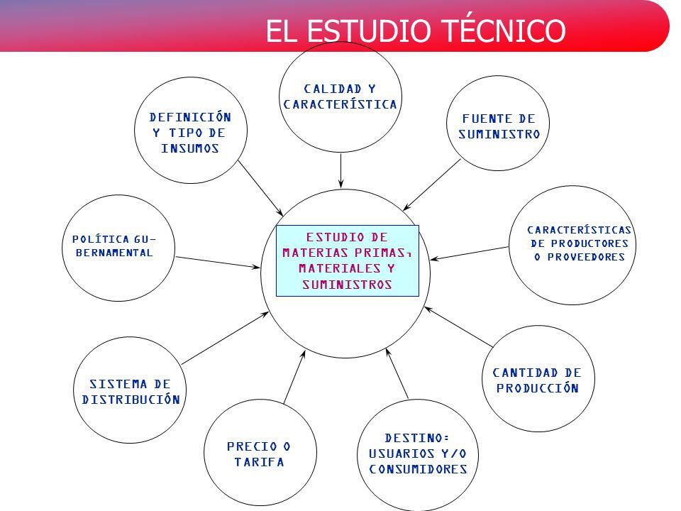 EL ESTUDIO TÉCNICO CARACTERÍSTICAS DE PRODUCTORES O PROVEEDORES FUENTE DE SUMINISTRO CALIDAD Y CARACTERÍSTICA DEFINICIÓN Y TIPO DE INSUMOS POLÍTICA GU- BERNAMENTAL SISTEMA DE DISTRIBUCIÓN PRECIO O TARIFA DESTINO: USUARIOS Y/O CONSUMIDORES CANTIDAD DE PRODUCCIÓN ESTUDIO DE MATERIAS PRIMAS, MATERIALES Y SUMINISTROS