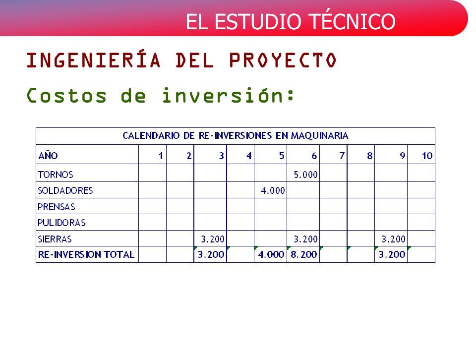 EL ESTUDIO TÉCNICO INGENIERÍA DEL PROYECTO Costos de inversión: