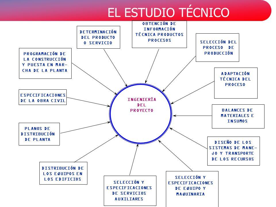 EL ESTUDIO TÉCNICO INGENIERÍA DEL PROYECTO DETERMINACIÓN DEL PRODUCTO O SERVICIO OBTENCIÓN DE INFORMACIÓN TÉCNICA PRODUCTOS PROCESOS SELECCIÓN DEL PROCESO DE PRODUCCIÓN ADAPTACIÓN TÉCNICA DEL PROCESO BALANCES DE MATERIALES E INSUMOS DISEÑO DE LOS SISTEMAS DE MANE- JO Y TRANSPORTE DE LOS RECURSOS SELECCIÓN Y ESPECIFICACIONES DE EQUIPO Y MAQUINARIA SELECCIÓN Y ESPECIFICACIONES DE SERVICIOS AUXILIARES DISTRIBUCIÓN DE LOS EQUIPOS EN LOS EDIFICIOS PLANOS DE DISTRIBUCIÓN DE PLANTA ESPECIFICACIONES DE LA OBRA CIVIL PROGRAMACIÓN DE LA CONSTRUCCIÓN Y PUESTA EN MAR- CHA DE LA PLANTA