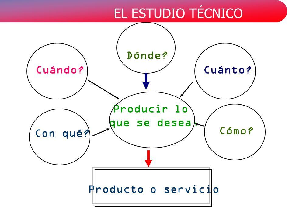 Producir lo que se desea, Producto o servicio Dónde? Cuánto?Cuándo? Cómo? Con qué?