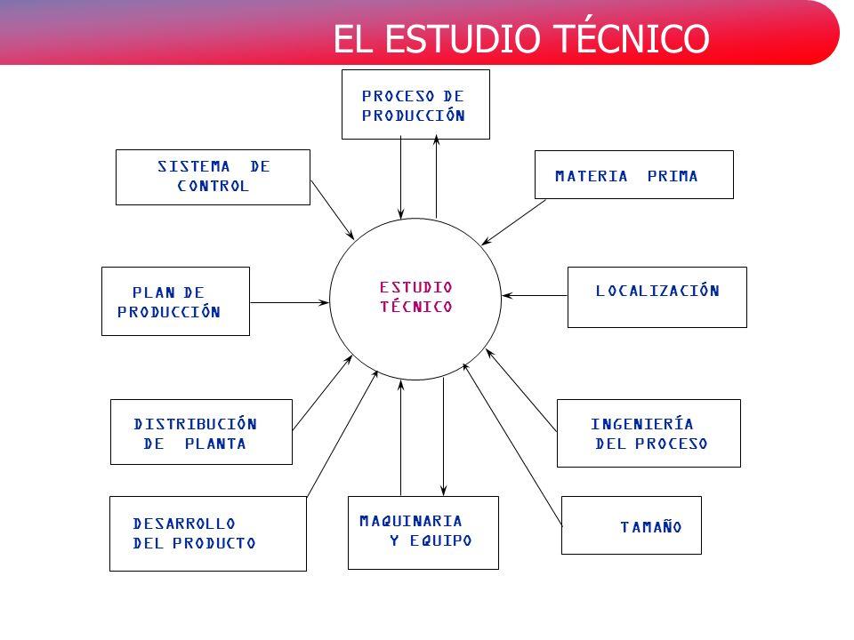 EL ESTUDIO TÉCNICO MATERIA PRIMA ESTUDIO TÉCNICO PROCESO DE PRODUCCIÓN LOCALIZACIÓN INGENIERÍA DEL PROCESO DISTRIBUCIÓN DE PLANTA SISTEMA DE CONTROL PLAN DE PRODUCCIÓN MAQUINARIA Y EQUIPO TAMAÑO DESARROLLO DEL PRODUCTO