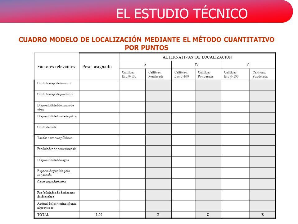 EL ESTUDIO TÉCNICO CUADRO MODELO DE LOCALIZACIÓN MEDIANTE EL MÉTODO CUANTITATIVO POR PUNTOS Factores relevantesPeso asignado ALTERNATIVAS DE LOCALIZACI Ó N ABC Calificac.